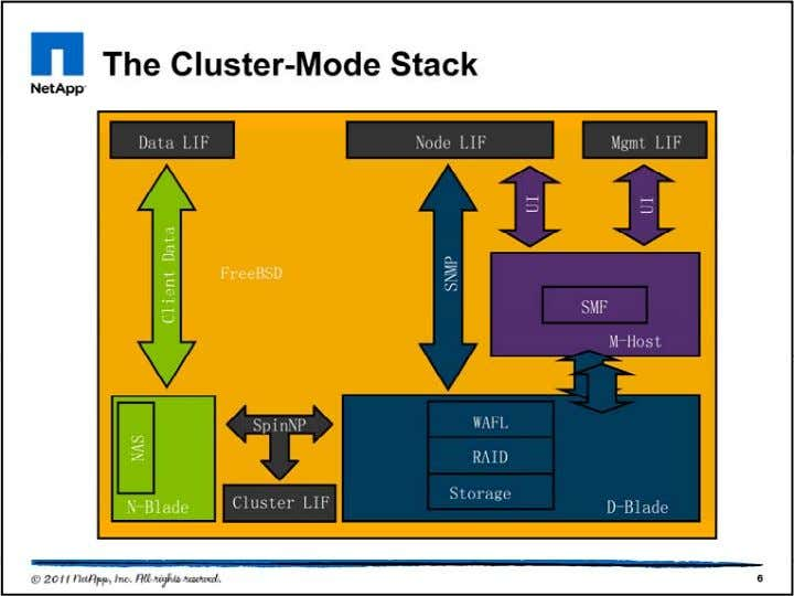 This diagram shows the software stack making up Data ONTAP 8.0 Cluster-Mode. The most obvious difference