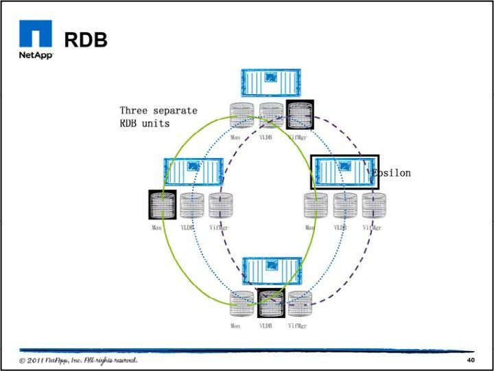 Replicated Database Currently three RDB units: VLDB, VifMgr, Management Maintains the data that manages the cluster