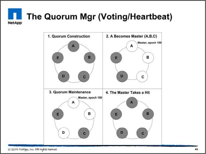 In normal operation, cluster-wide quorum is required to elect the master. For quorum, a simple majority