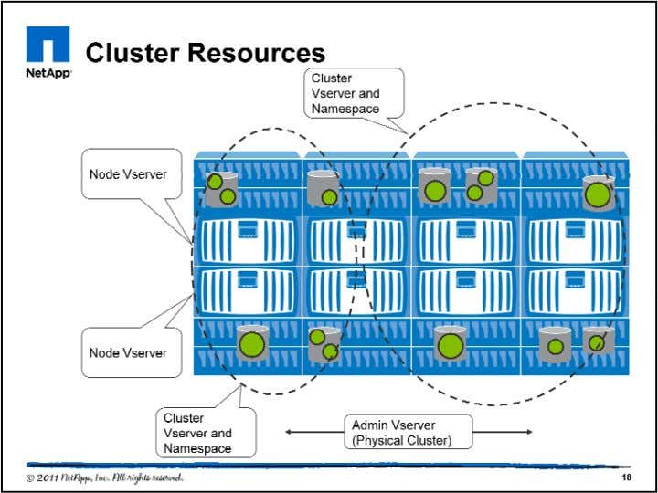 This example shows many of the key resources in a cluster. There are three types of