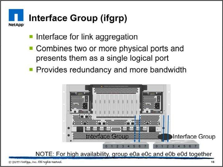 Data ONTAP connects with networks through physical interf aces (or links). The most common interface is