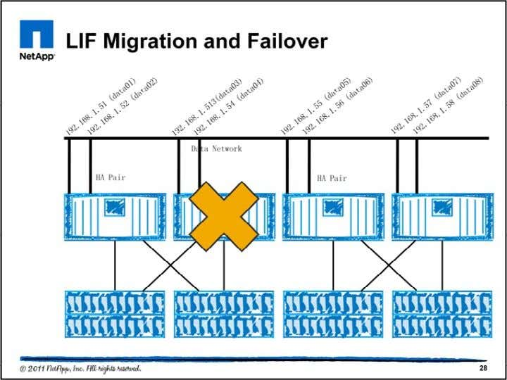 •Data LIFs can migrate or failover from one node and/or port to any other node and/or