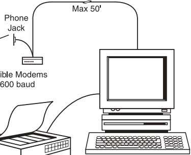 A Hayes-compatible modem and proper cabling is required. IBM Compatible Running Windows 95 or higher, NT