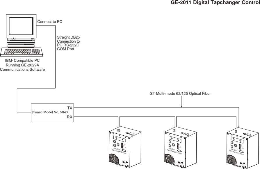 GE-2011 Digital Tapchanger Control Connect to PC Straight DB25 Connection to PC RS-232C COM Port