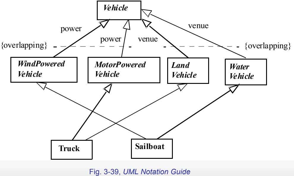 Vehicle venue power power venue {overlapping} {overlapping} WindPowered MotorPowered Land Water Vehicle