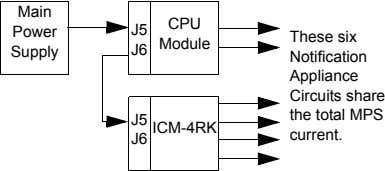 Main CPU Power J5 Module Supply J6 These six Notification Appliance Circuits share J5 ICM-4RK
