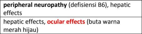peripheral neuropathy (defisiensi B6), hepatic effects Etambutol hepatic effects, ocular effects (buta warna