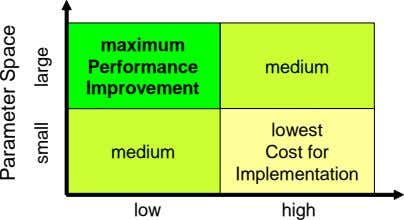 maximum Performance medium Improvement lowest medium Cost for Implementation low high Parameter Space small large