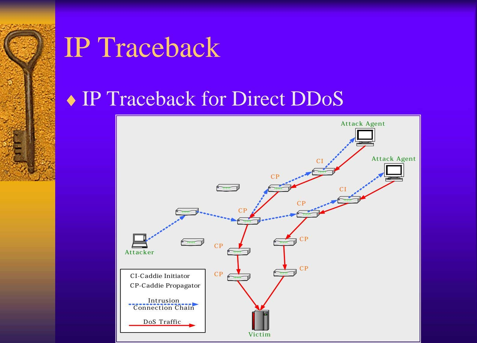 IP Traceback ♦ IP Traceback for Direct DDoS Attack Agent Attack Agent CI CP CI