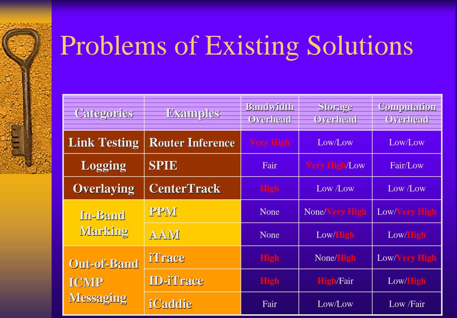 Problems of Existing Solutions BandwidthBandwidth StorageStorage ComputationComputation CategoriesCategories