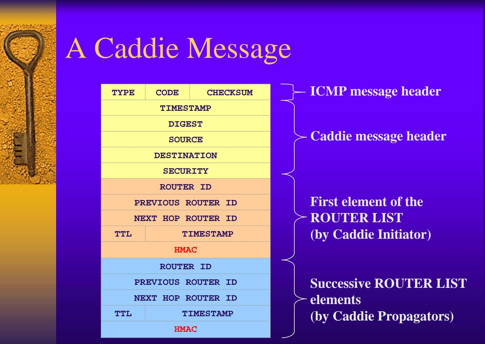 A Caddie Message TYPE CODE CHECKSUM ICMP message header TIMESTAMP DIGEST Caddie message header SOURCE