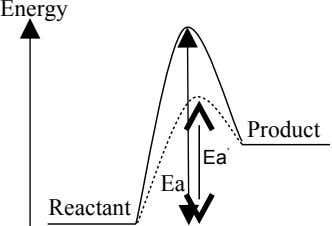 Energy Product Ea ' Ea Reactant