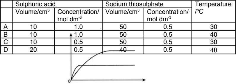 Sulphuric acid Sodium thiosulphate Temperature Volume/cm 3 Concentration/ mol dm -3 Volume/cm 3 Concentration/ mol