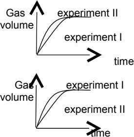 Gas experiment II volume experiment I time Gas experiment I volume experiment II time
