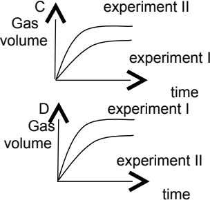C experiment II Gas volume experiment I time D experiment I Gas volume experiment II
