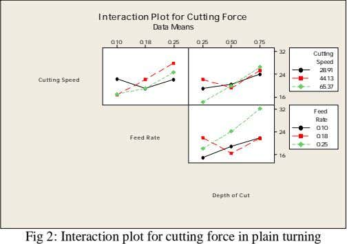 Interaction Plot for Cutting Force Data Means 0.10 0.18 0.25 0.25 0.50 0.75 32 Cutting
