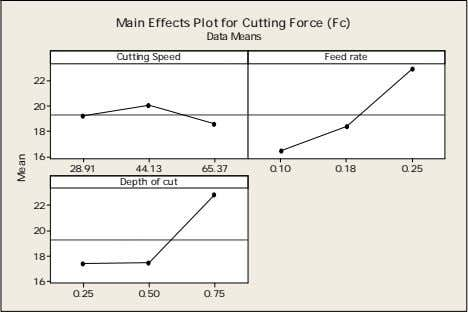 Main Effects Plot for Cutting Force (Fc) Data Means Cutting Speed Feed rate 22 20