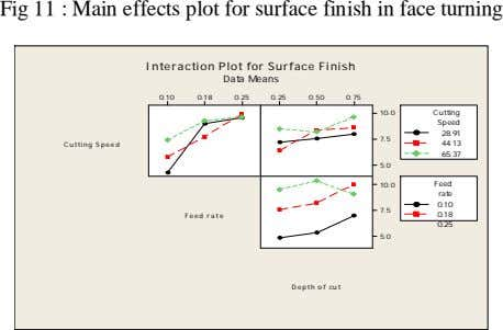 Fig 11 : Main effects plot for surface finish in face turning Interaction Plot for