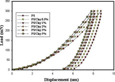 of PS- CNTs nanocomposites. This can be further identified Figure 7 The load of PsCNs nanocomposites