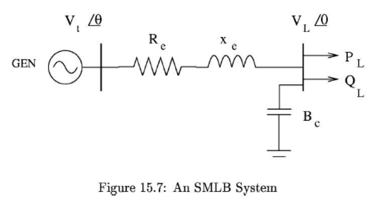  The simplest system that exhibits voltage instability is Single Machine Load Bus (SMLB) system. K.R.Padiyar