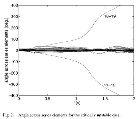 Angle across Series Elements for the Critically Unstable Case 36 K.R.Padiyar I.I.Sc.