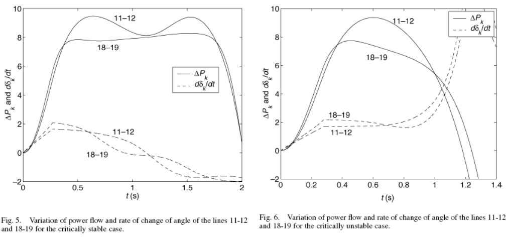 Power Flow and rate of change of angle for the stable and unstable cases 37 K.R.Padiyar