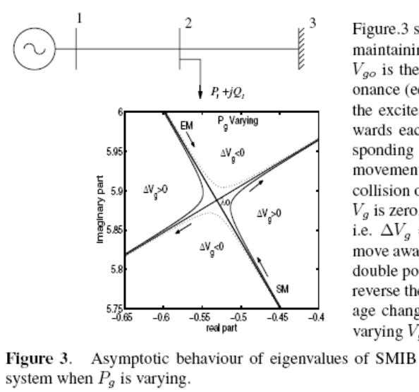 Strong Resonance between Swing and Exciter Modes 51 K.R.Padiyar I.I.Sc.