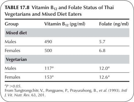 TABLE 17.8 Vitamin B 12 and Folate Status of Thai Vegetarians and Mixed Diet Eaters