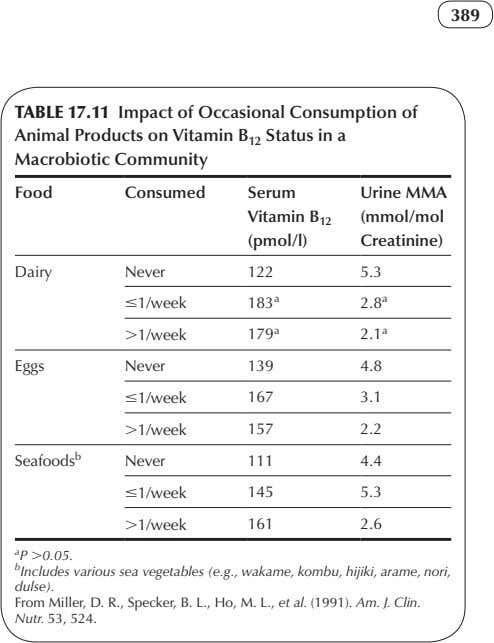 389 TABLE 17.11 Impact of Occasional Consumption of Animal Products on Vitamin B 12 Status