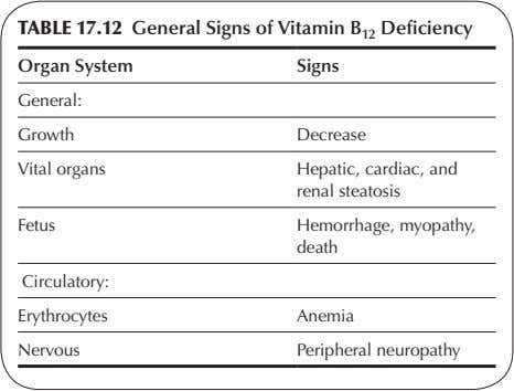 TABLE 17.12 General Signs of Vitamin B 12 Deficiency Organ System Signs General: Growth Decrease