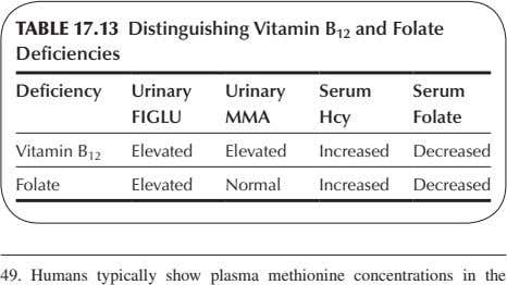 TABLE 17.13 Distinguishing Vitamin B 12 and Folate Deficiencies Deficiency Urinary Urinary Serum Serum FIGLU