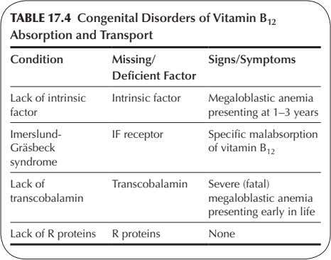TABLE 17.4 Congenital Disorders of Vitamin B 12 Absorption and Transport Condition Missing/ Signs/Symptoms Deficient