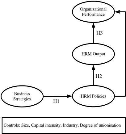 Organizational Performance H3 HRM Output H2 Business HRM Policies Strategies H1 Controls: Size, Capital