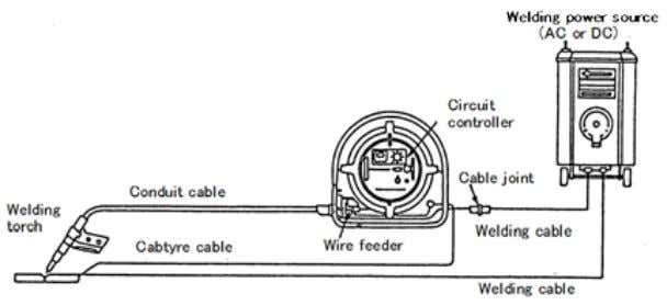 welding power sources for covered electrodes can be used. Fig. 1.6 — Elements of a typical