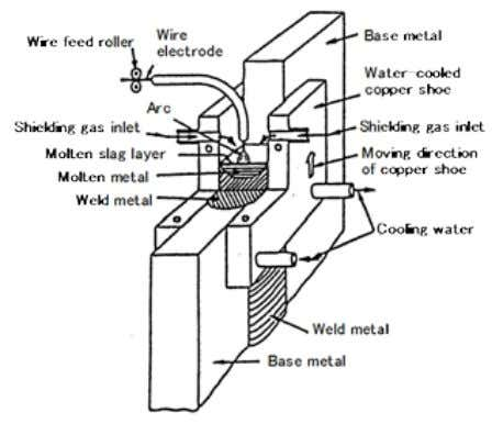 though the welding position is limited to vertical. Fig. 1.7 — Elements of a typical electrogas