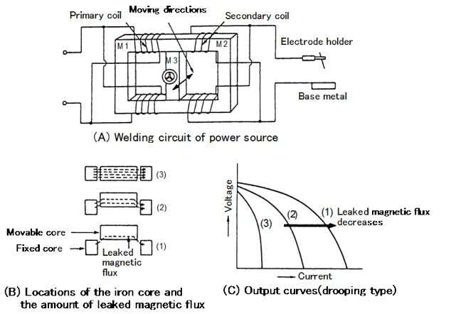 make this type of power source most popular. Fig. 2.1 — The output control in movable-core