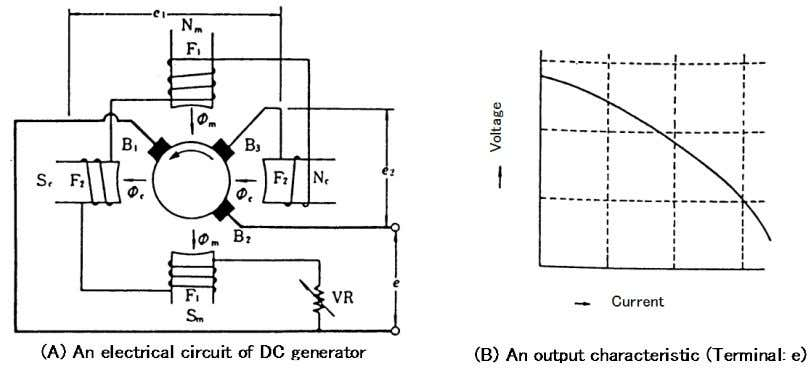 Welding Power Sources Fig. 2.3 — An electrical circuit and output characteristic of DC generator power