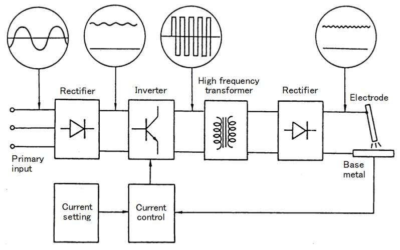 response control, less spatter, and lighter power source. Fig. 2.6 — Elements of a typical inverter