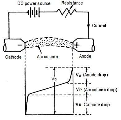 drop. The total voltage drop is called the arc voltage. Fig. 2.7 — Arc voltage distribution