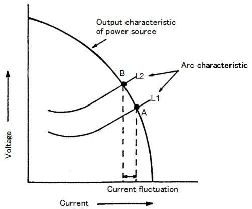 becomes higher, but the arc current decreases slightly. Fig. 2.8 — How to control an arc