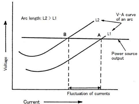 voltage results in a large change in the welding current. Fig. 2.10 — How to control
