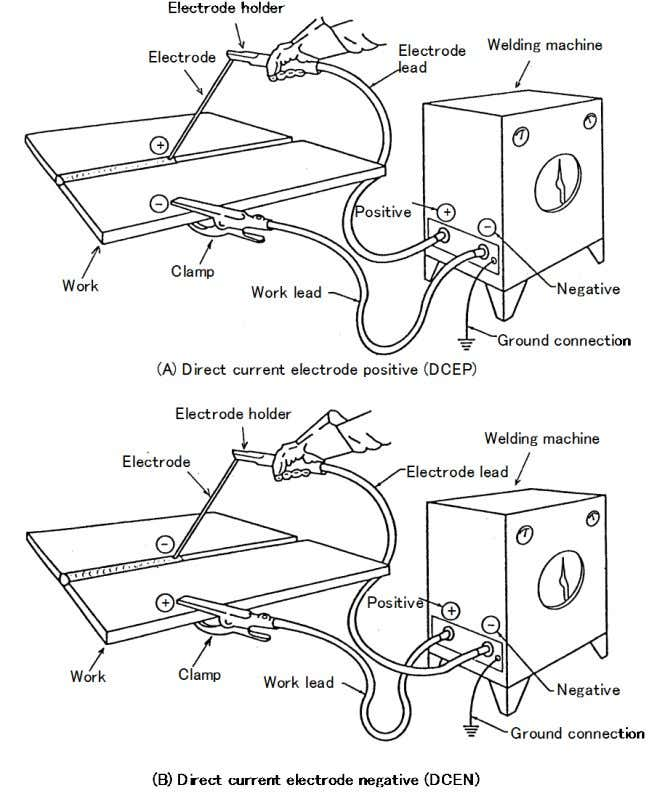 arc welding are designed to be used with DCEN polarity. Fig. 2.12 —Secondary circuit connection in