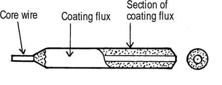Section of Core wire Coating flux coating flux