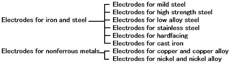 Fig. 3.3 is a typical classification of covered electrodes. Fig. 3.3 — Classification of covered electrodes