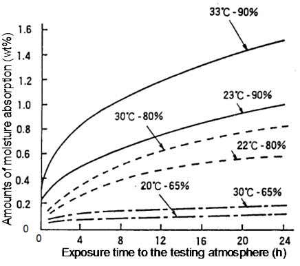 in the constant testing atmosphere (30 ℃ x 80%RH) Fig. 3.7 — Moisture absorption rates of
