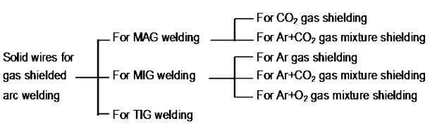 MAG and TIG welding, flux-cored wires are also available. Fig. 3.9 — Scope of solid wires