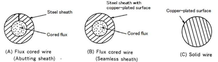for flux-cored wires of the type (A) shown in Fig. 3.11. Fig. 3.11 — Examples of
