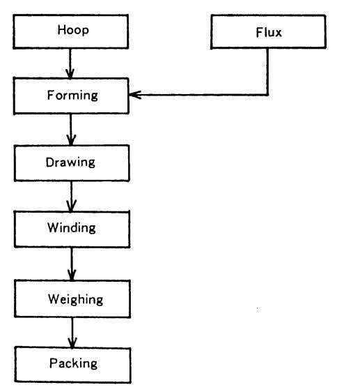 Fig. 3.12 — Typical production process for solid wires Fig. 3.13 — Typical production process for