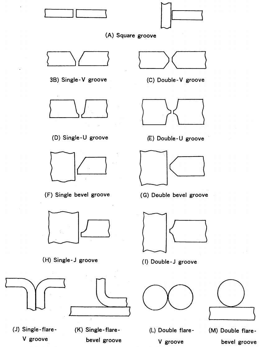 Welding Design and Fabrication Fig. 4.2 — A variety of welding grooves 43