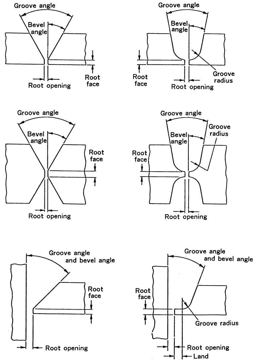 Welding Design and Fabrication Fig. 4.3 — Definition of the groove parts 44